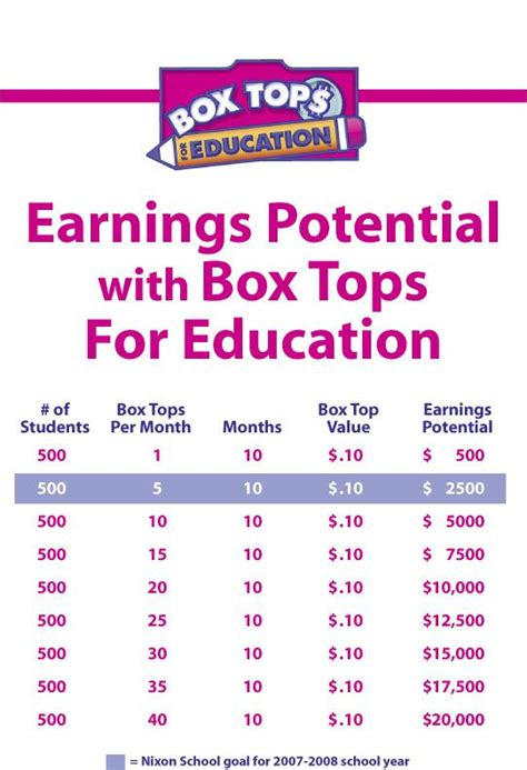 Turkey Template For Box Tops by 17 Best Ideas About Box Tops On Pinterest Box Tops