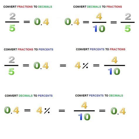 Converting Decimals, Fractions And Percents