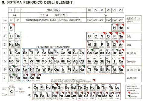 tavola periodica ossidazione tavola periodica degli elementi con numeri di ossidazione