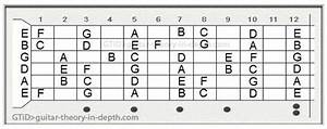 Natural Notes On Guitar Fretboard Chart