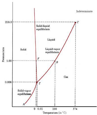phase diagrams chempaths