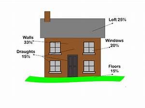 Full Fill Cavity Insulation Advantages