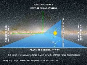 Does the plane of the solar system lie in the same plane ...