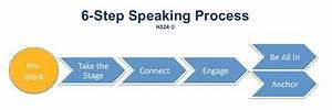 Public Speaking Training Boot Camp