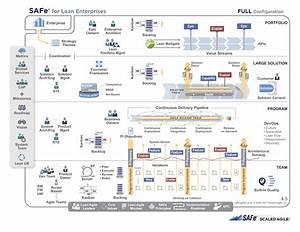 Scaled Agile Framework Safe