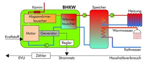 Energietraeger Experten Rat Zum Blockheizkraftwerk by Die Heizung Die Auch Strom Erzeugt Elektro B 228 Chle Gmbh