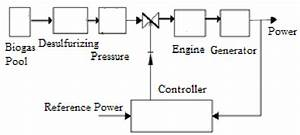 Block Diagram Of Bio Gas Power Plant