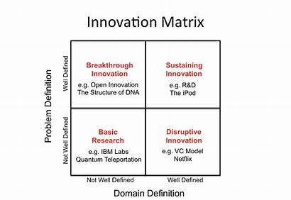 Innovation Matrix Management Idea Generation Digital Examples