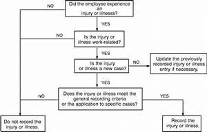 Osha Compliance Manual  Determine If The Injury Or Illness