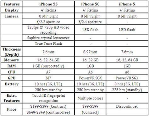 iphone 5s weight iphone 5s vs iphone 5c vs iphone 5 features comparison