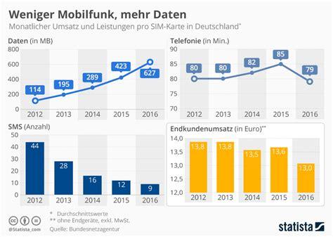 infografik weniger mobilfunk mehr daten statista