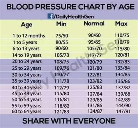 age range blood pressure pls  note health nigeria