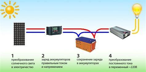 3Dсхема установки солнечных панелей