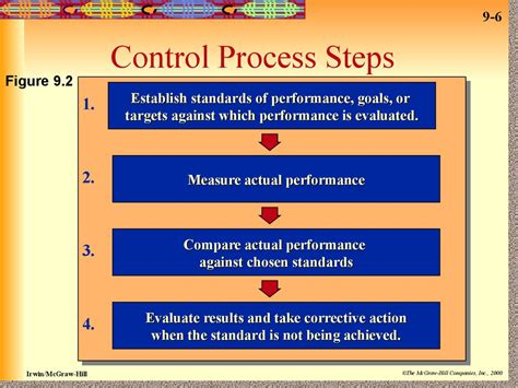 organizational control  culture session