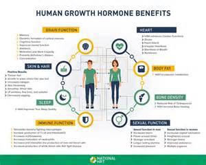 Human Growth Hormone Benefits Infographics 2018