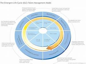 Emergent Employee Life Cycle     Retensa