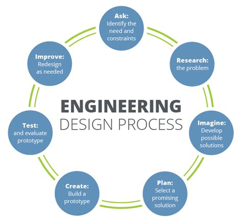 engineering design and testing engineering design process welcome to mr fleming science