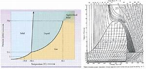 Phase Diagram  A  And Enthalpy