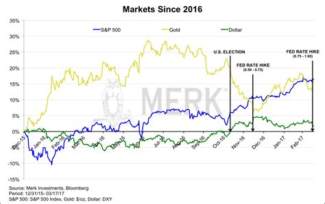 whats    dollar gold stocks