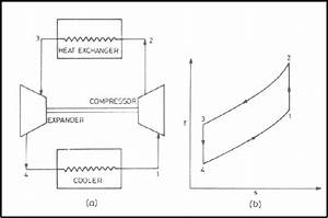 Carnot Vapour Compression Refrigeration Cycle