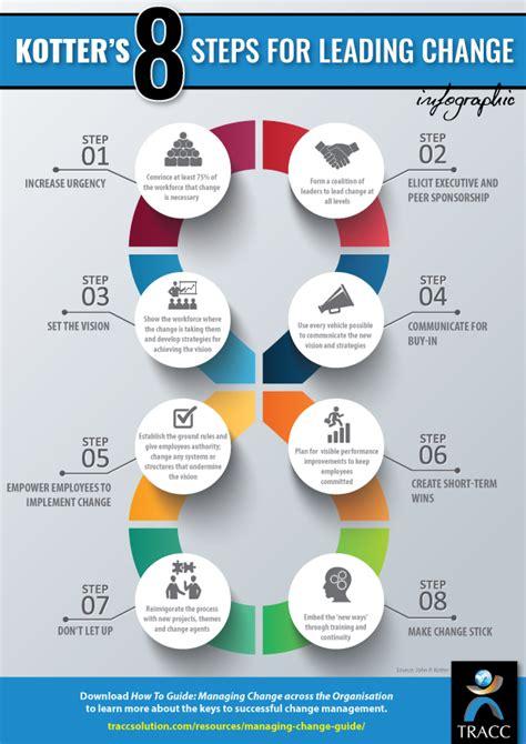 Kotter Steps by Kotter S 8 Steps For Leading Change