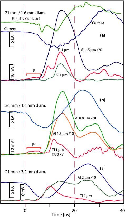 emission temporal behaviour rays referenced soft current publication