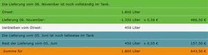 Tank Verbrauch Berechnen : abrechnung bfw b ro f r w rmemesstechnik ~ Themetempest.com Abrechnung