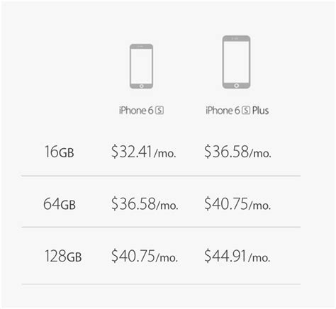 apple iphone payment plan apple s iphone upgrade program vs the big four carriers