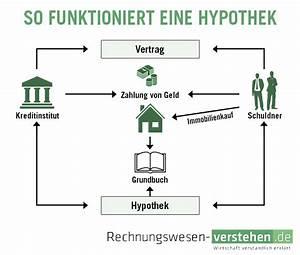 Unterschied Grundschuld Hypothek : hypothek einfache definition erkl rung lexikon ~ Orissabook.com Haus und Dekorationen