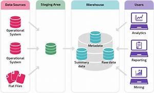 Architectures De Data Warehouses   Approche Traditionnelle