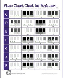 piano chord chart for beginners free piano pianos and free