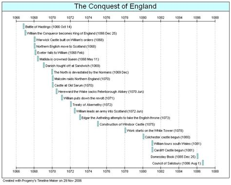 Kings Of Ireland Timeline
