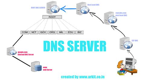 master dns configuration Linux step by step guide RHEL 7 ...