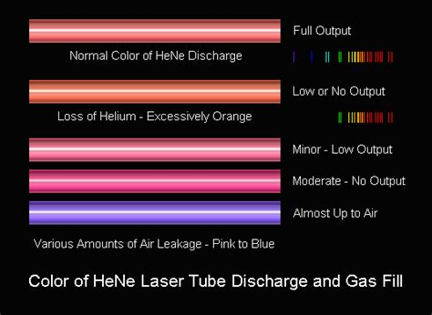 what color is helium sam s laser faq helium neon lasers