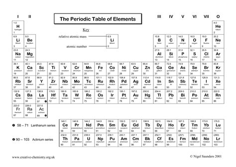 periodic table trends worksheet 12 best images of periodic table worksheets pdf white