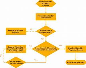For Data Flow Mac Tool Diagram Business Tool Modeling