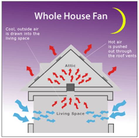 whole house fan vs attic fan airscape whole house vs attic fans