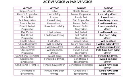 English Team 9 ♪ • ♫ ♪ Active And Passive Voice ♪