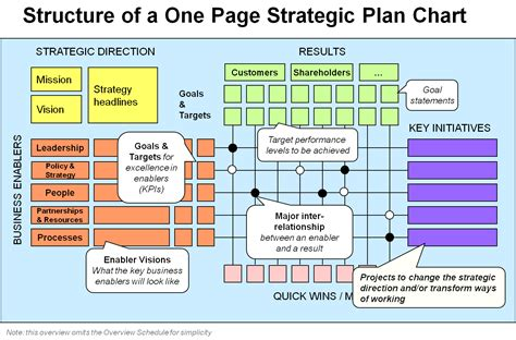 one page strategic plan opsp