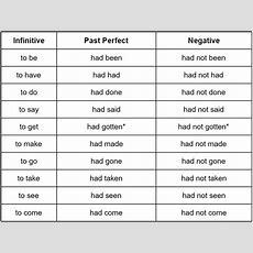 Past Perfect Tensegrammar Rules Grammarly