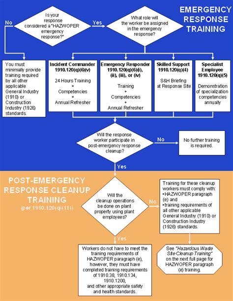 emergency warning sirens medical emergencies  home