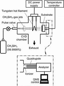 Schematic Diagram Of The Cvd System  The Sample Holder Was Replaced By