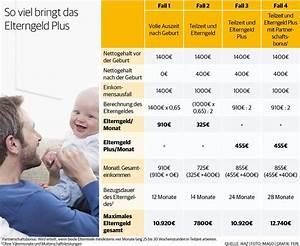 Elterngeld Plus Berechnen : elterngeldplus das ndert sich in der haushaltskasse der familien ~ Themetempest.com Abrechnung