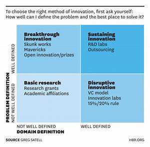 Before You Innovate, Ask the Right Questions