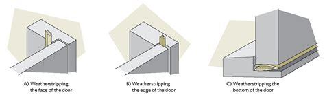 door weatherstripping doors methods figure canada