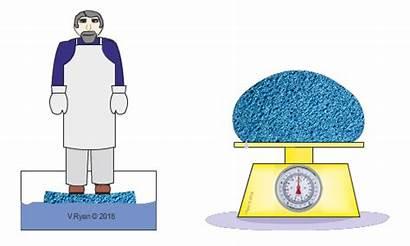 Density Weight Materials Properties Water Increased Absorbency