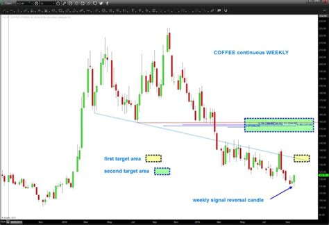 Click on the tabs below to see more information on. Why Coffee Futures May Be Headed Higher - See It Market