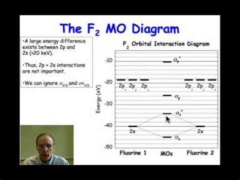 molecular orbital diagram  fluorine youtube