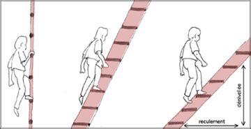 reculement d un escalier les r 232 gles d une mezzanine bien pens 233 e ce qu il faut savoir c 244 t 233 maison