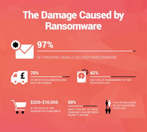 What is Ransomware - 15 Easy Steps To Protect Your System